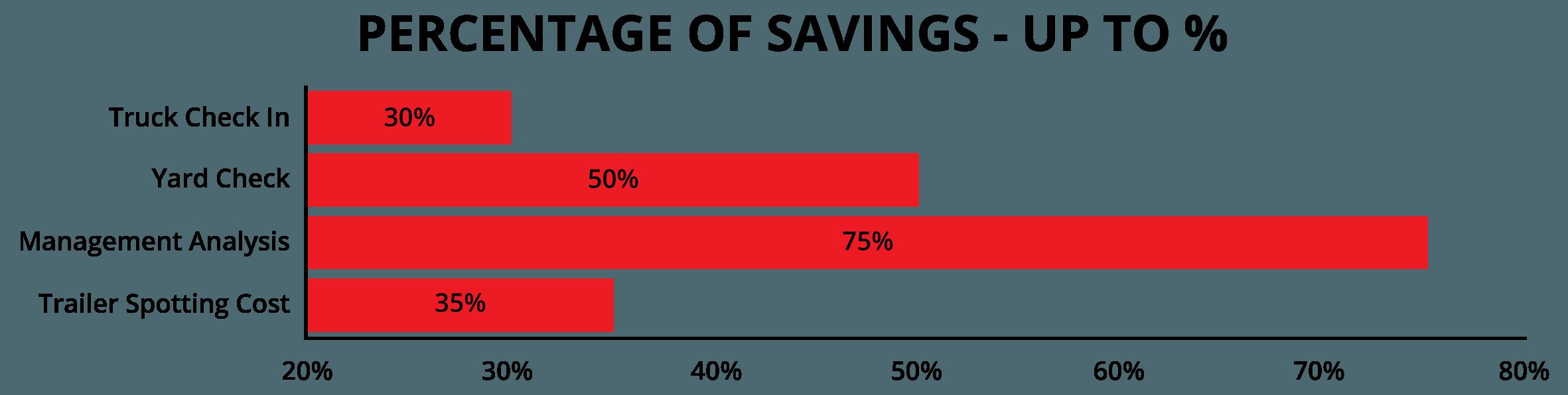 PercentageOfSavings-ChartGraphic
